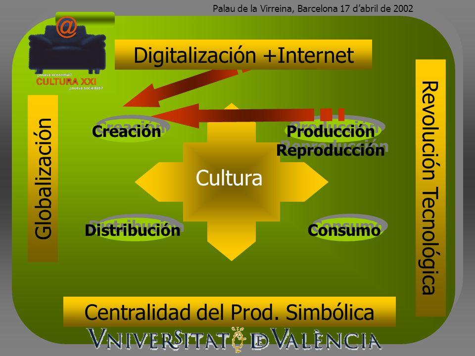 Palau de la Virreina, Barcelona 17 dabril de 2002 Creación Globalización Distribución Consumo Revolución Tecnológica Cultura Producción Reproducción Digitalización +Internet Centralidad del Prod.