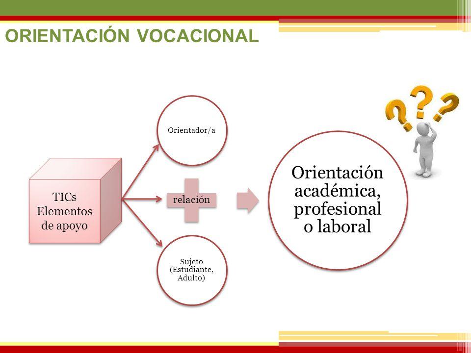 07/06/2014 ORIENTACIÓN VOCACIONAL Orientador/a relación Sujeto (Estudiante, Adulto) Orientación académica, profesional o laboral TICs Elementos de apo