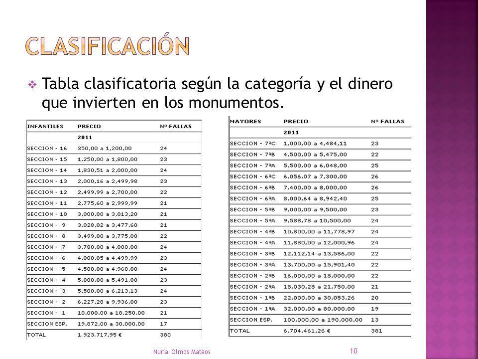 Tabla clasificatoria según la categoría y el dinero que invierten en los monumentos. Nuria Olmos Mateos 10