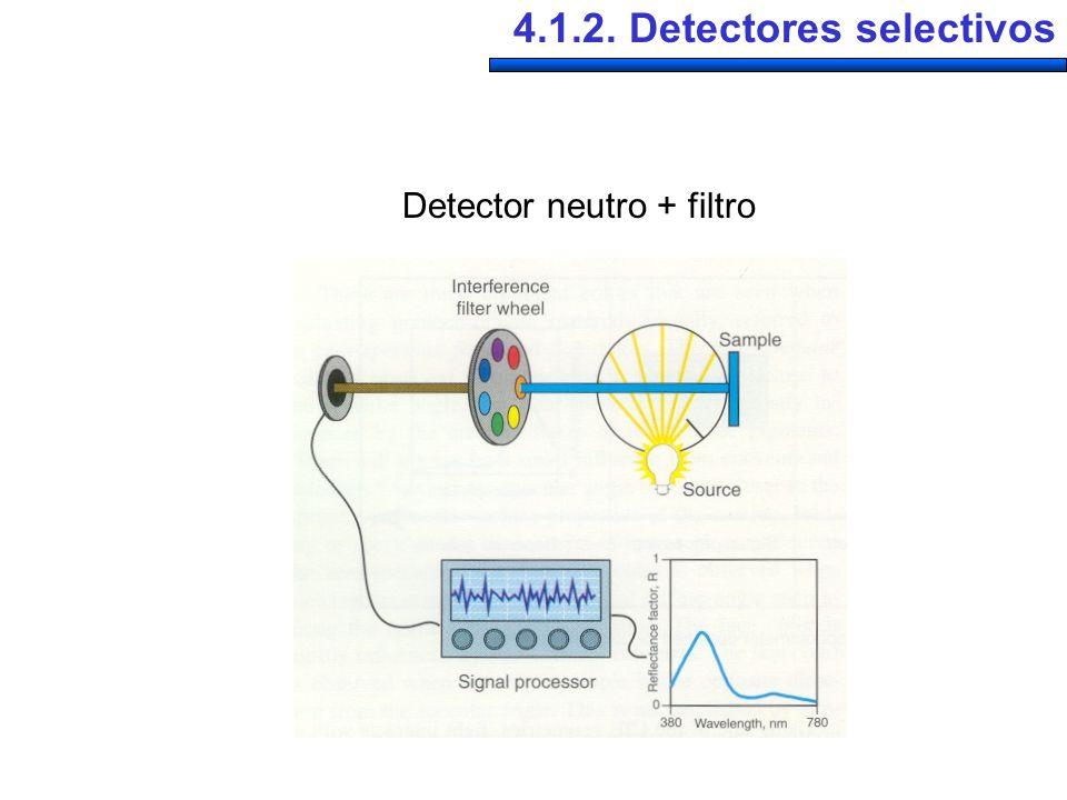 4.1.2. Detectores selectivos Detector neutro + filtro