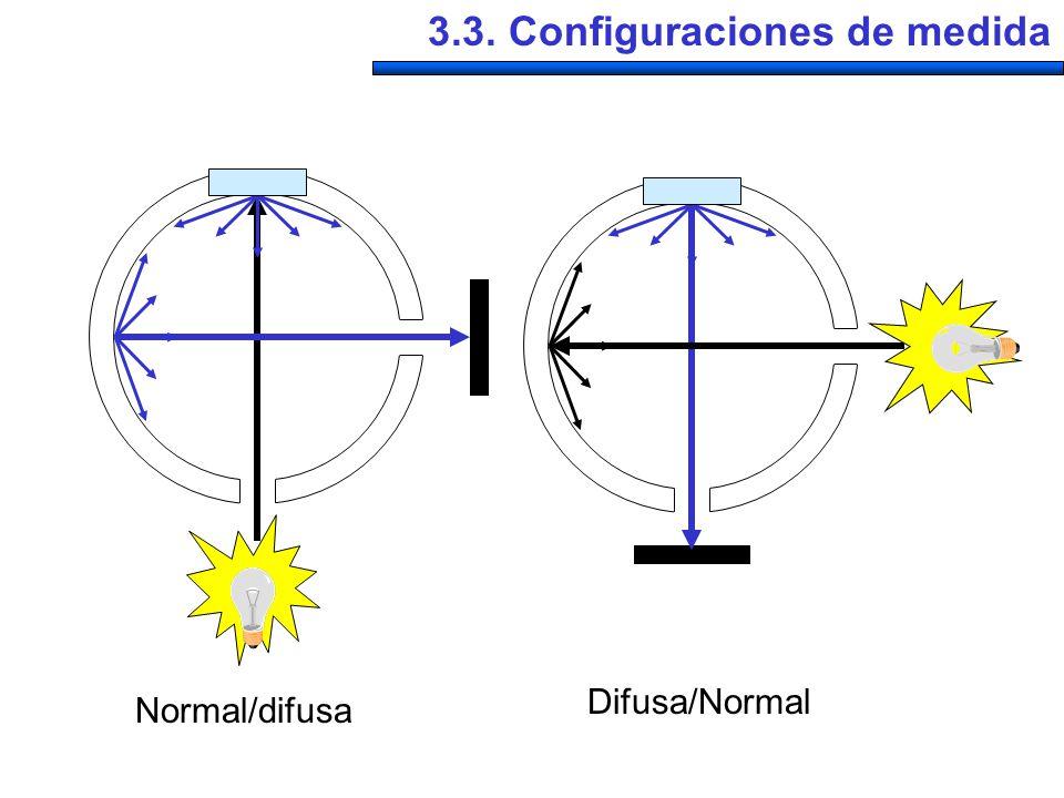 Normal/difusa Difusa/Normal 3.3. Configuraciones de medida