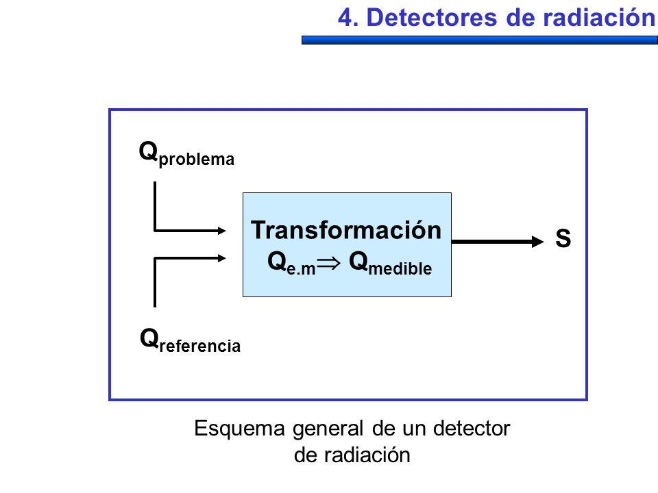 4. Detectores de radiación Transformación Q e.m Q medible Q problema Q referencia S Esquema general de un detector de radiación