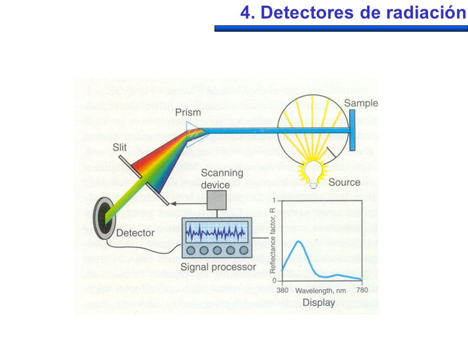 4. Detectores de radiación