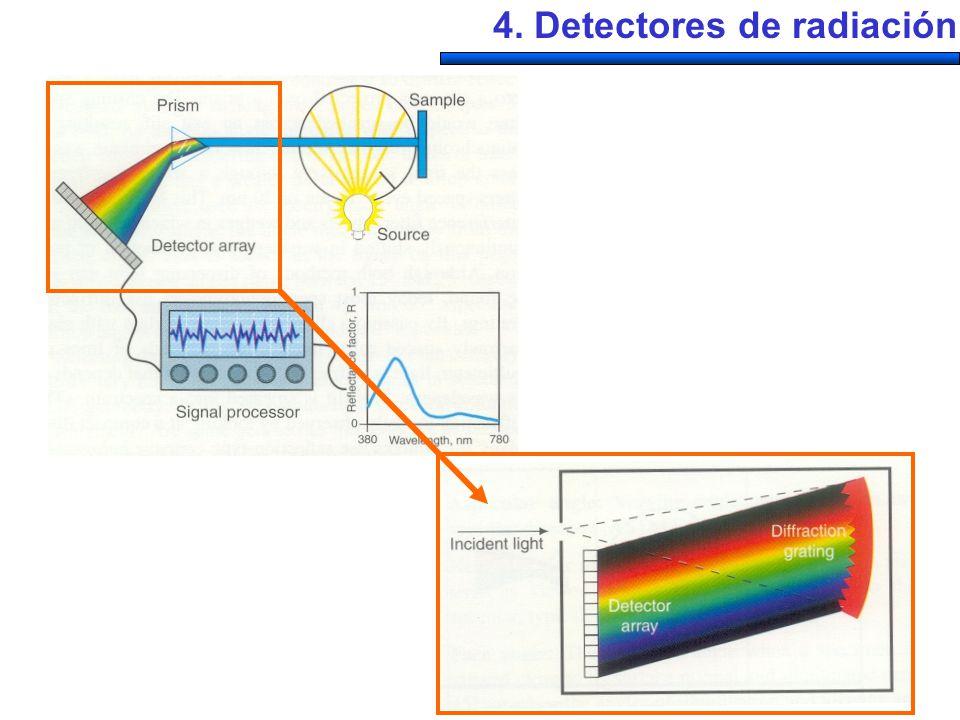 Flujo incidente, P Señal eléctrica, S=RP R= responsividad