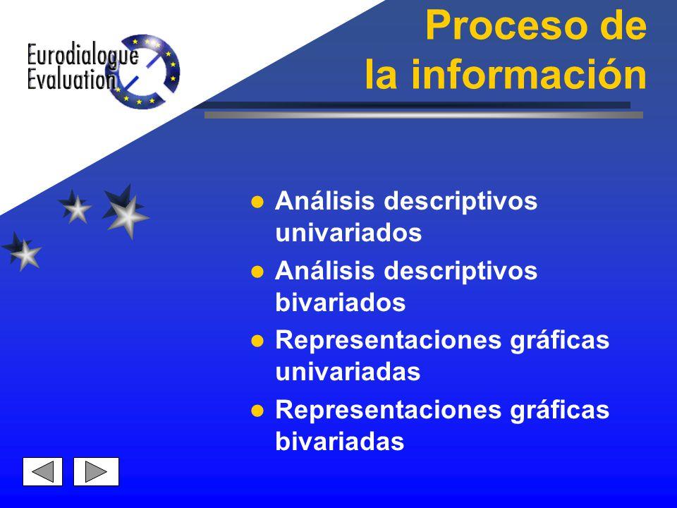 Proceso de la información Análisis descriptivos univariados Análisis descriptivos bivariados Representaciones gráficas univariadas Representaciones gr