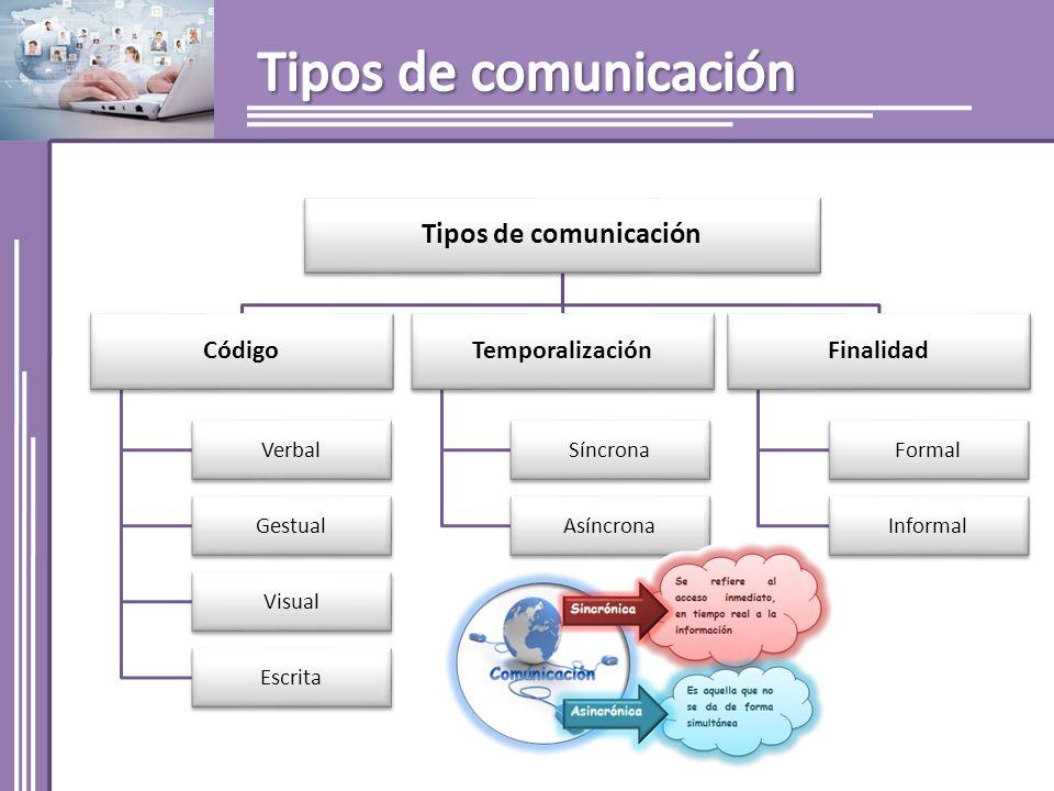 Tipos de comunicación Código Verbal Gestual Visual Escrita Temporalización Síncrona Asíncrona Finalidad Formal Informal