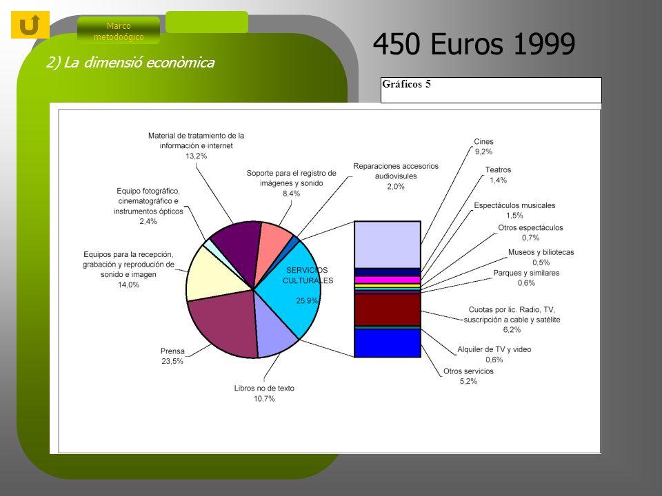 2) La dimensió econòmica Marco metodoógico Gráficos 5 450 Euros 1999