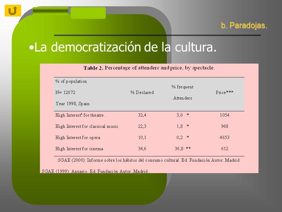 La democratización de la cultura. b. Paradojas.