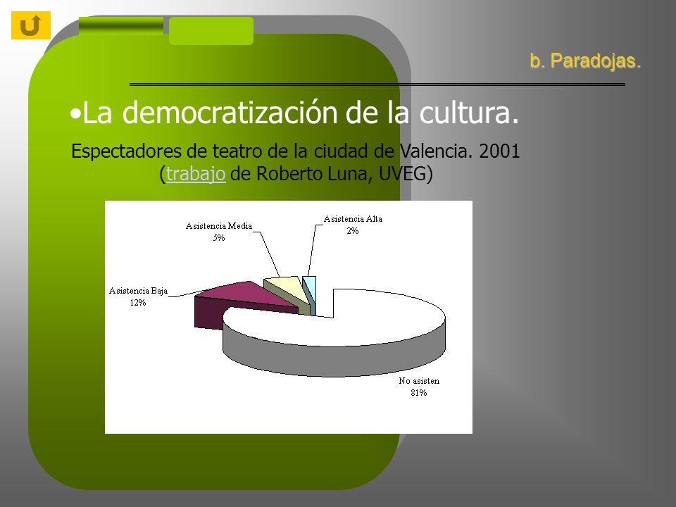 La democratización de la cultura. b. Paradojas. Espectadores de teatro de la ciudad de Valencia.