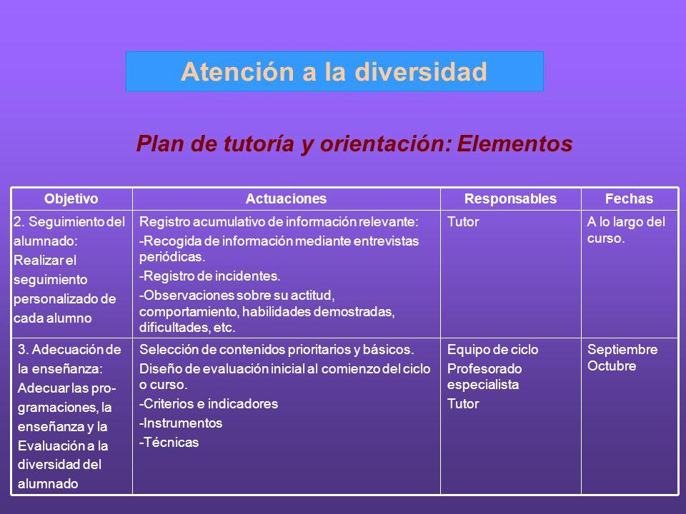 Atención a la diversidad Plan de tutoría y orientación: Elementos Septiembre Octubre Equipo de ciclo Profesorado especialista Tutor Selección de conte