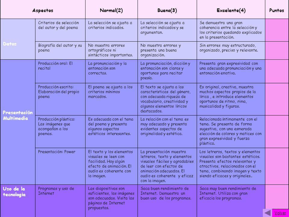 AspectosNormal(2)Bueno(3)Excelente(4)Puntos Datos Criterios de selecci ó n del autor y del poema La selecci ó n se ajusta a criterios indicados. La se
