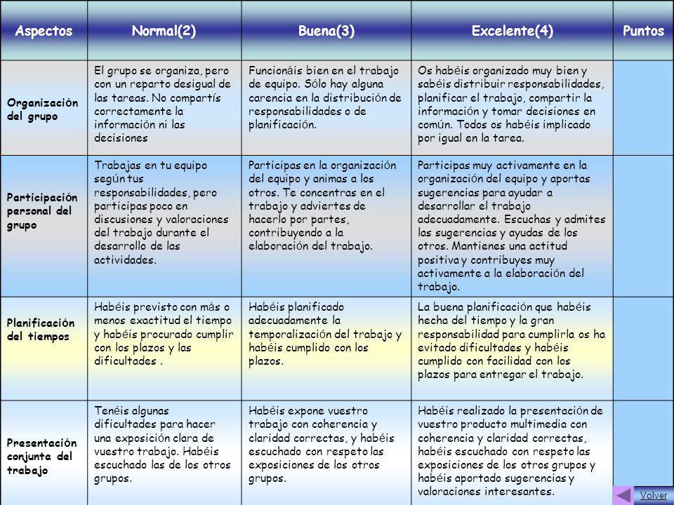 AspectosNormal(2)Buena(3)Excelente(4)Puntos Organizaci ó n del grupo El grupo se organiza, pero con un reparto desigual de las tareas. No compart í s