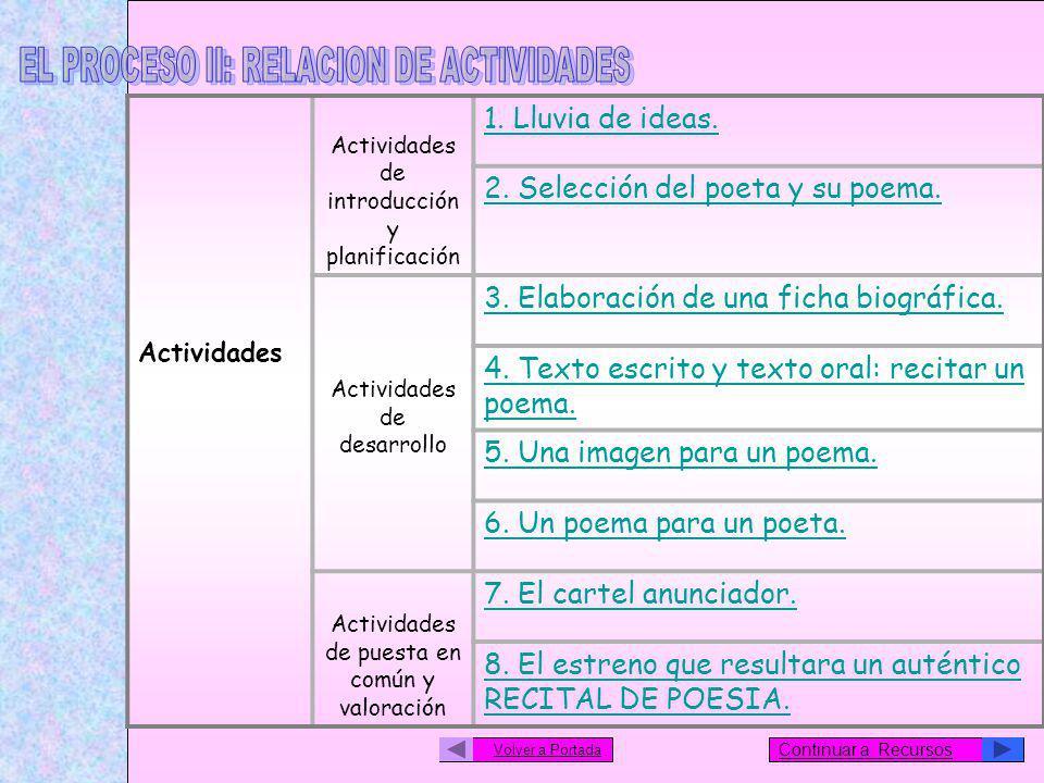 Actividades Actividades de introducción y planificación 1. Lluvia de ideas. 2. Selección del poeta y su poema. Actividades de desarrollo 3. Elaboració