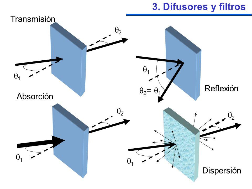 3. Difusores y filtros 1 2 Transmisión 1 2 Absorción 1 2 = 1 Reflexión 1 2 Dispersión