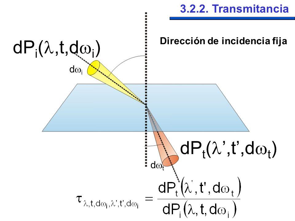dP i (,t,d i ) dP t (,t,d t ) d i d t 3.2.2. Transmitancia Dirección de incidencia fija