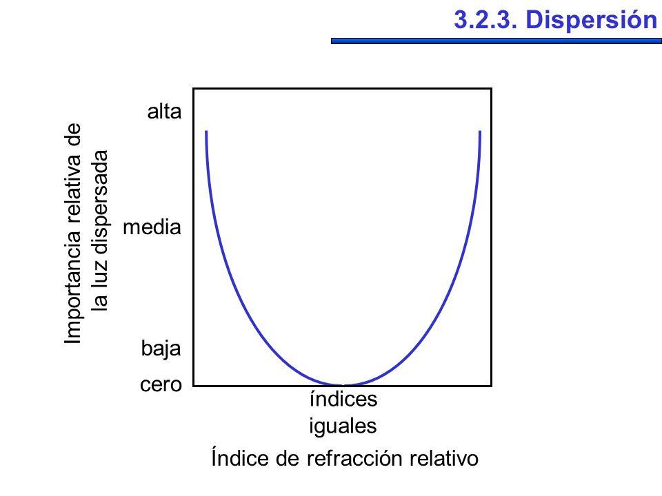3.2.3. Dispersión Índice de refracción relativo Importancia relativa de la luz dispersada cero baja media alta índices iguales