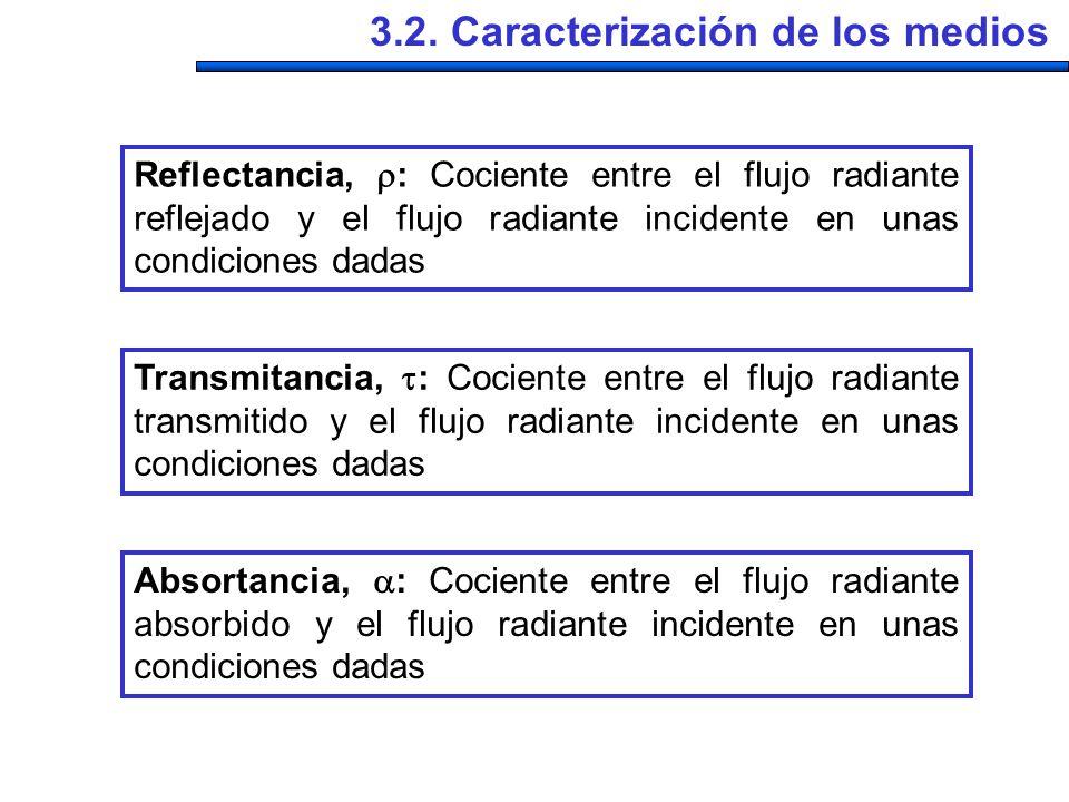 La reflectancia, la transmitancia y la absortancia dependen, en general, de la longitud de onda de la luz incidente, de la dirección de incidencia (, ) y del estado de polarización: = (,, ) 3.2.