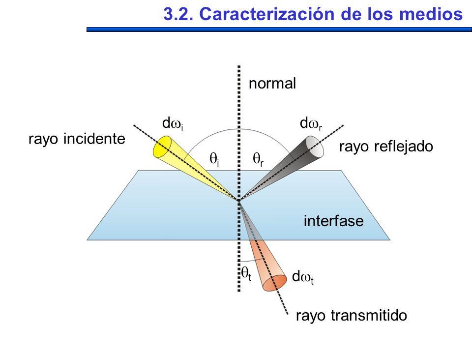 interfase rayo incidente rayo reflejado rayo transmitido i r t d i d t normal d r 3.2. Caracterización de los medios