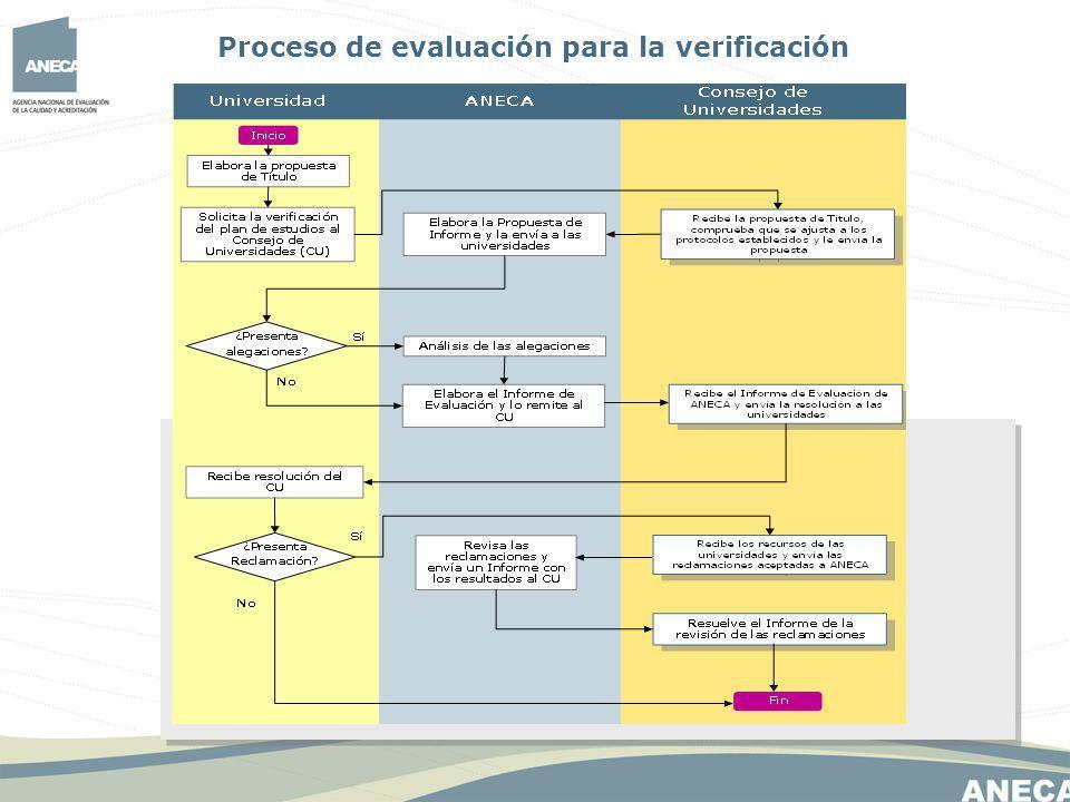 Comisiones de Evaluación Comisiones de evaluación de Rama de Conocimiento Comisión de Emisión de informes ANECA constituirá Comisiones de Evaluación de Rama de Conocimiento Comisión de Emisión de Informes Las evaluaciones de los planes de estudios serán realizadas por las Comisiones de Evaluación de Rama de Conocimiento.