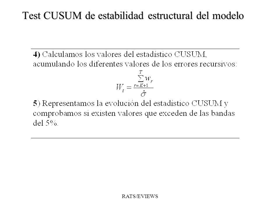 Test CUSUM de estabilidad estructural del modelo RATS/EVIEWS