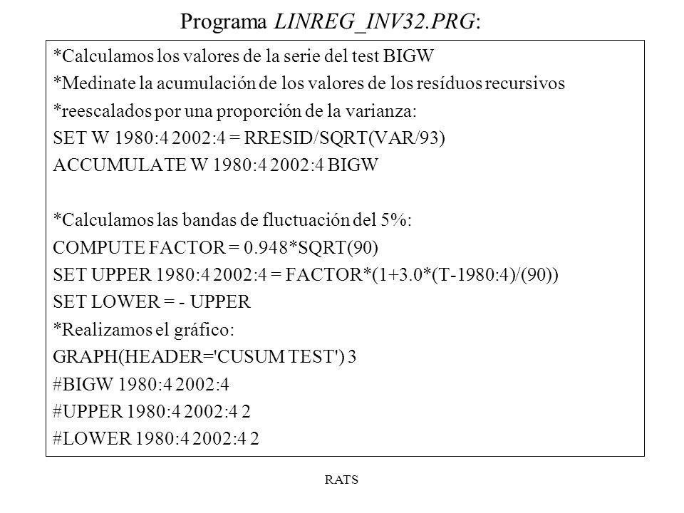 Programa LINREG_INV32.PRG: RATS *Calculamos los valores de la serie del test BIGW *Medinate la acumulación de los valores de los resíduos recursivos *reescalados por una proporción de la varianza: SET W 1980:4 2002:4 = RRESID/SQRT(VAR/93) ACCUMULATE W 1980:4 2002:4 BIGW *Calculamos las bandas de fluctuación del 5%: COMPUTE FACTOR = 0.948*SQRT(90) SET UPPER 1980:4 2002:4 = FACTOR*(1+3.0*(T-1980:4)/(90)) SET LOWER = - UPPER *Realizamos el gráfico: GRAPH(HEADER= CUSUM TEST ) 3 #BIGW 1980:4 2002:4 #UPPER 1980:4 2002:4 2 #LOWER 1980:4 2002:4 2