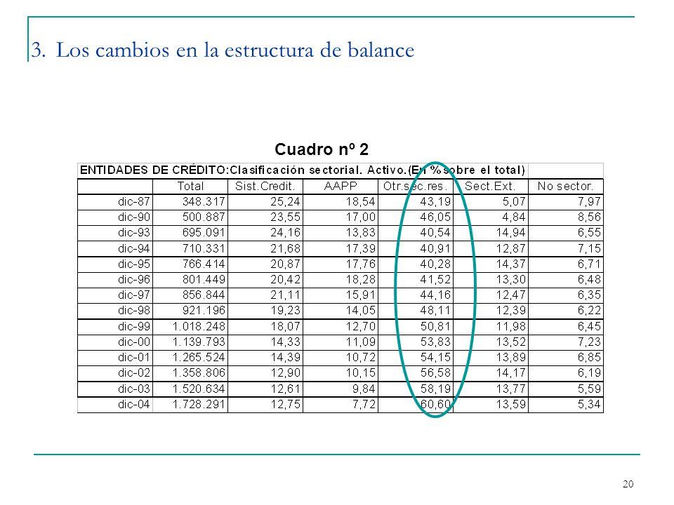 20 3. Los cambios en la estructura de balance Cuadro nº 2