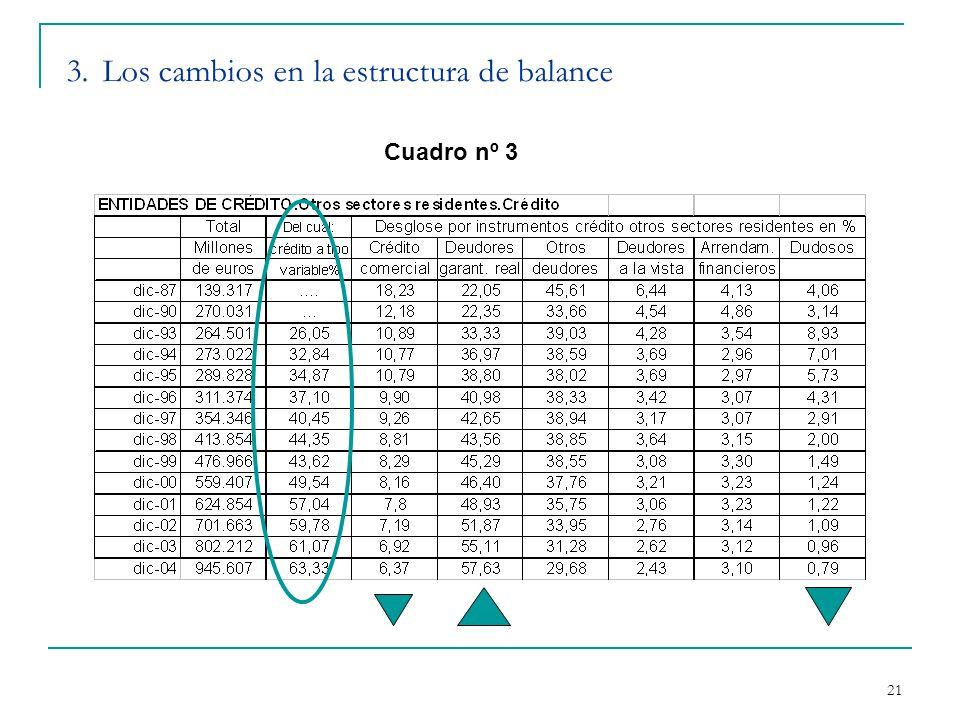 21 3. Los cambios en la estructura de balance Cuadro nº 3
