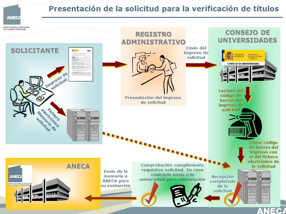 Presentación del impreso de solicitud REGISTRO ADMINISTRATIVO SOLICITANTE Impreso de solicitud Fichero electrónico Memoria de solicitud CONSEJO DE UNI