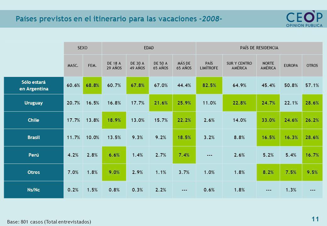11 Países previstos en el itinerario para las vacaciones -2008- Base: 801 casos (Total entrevistados) SEXOEDADPAÍS DE RESIDENCIA MASC.FEM.