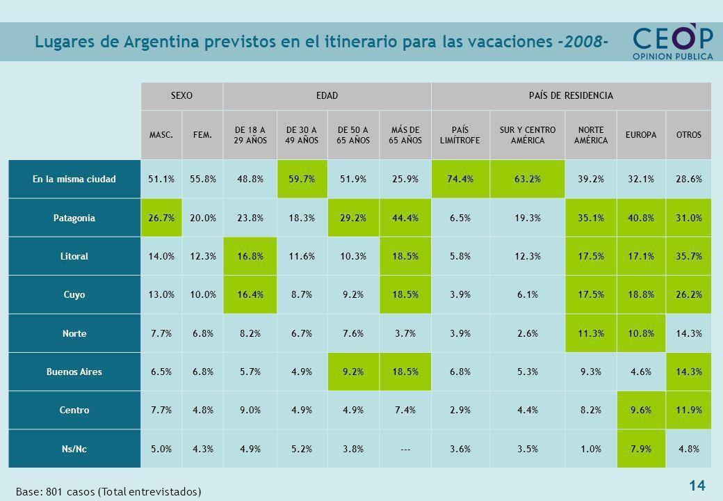 14 Lugares de Argentina previstos en el itinerario para las vacaciones -2008- Base: 801 casos (Total entrevistados) SEXOEDADPAÍS DE RESIDENCIA MASC.FEM.