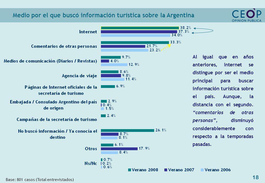 18 Medio por el que buscó información turística sobre la Argentina Base: 801 casos (Total entrevistados) Al igual que en años anteriores, Internet se distingue por ser el medio principal para buscar información turística sobre el país.