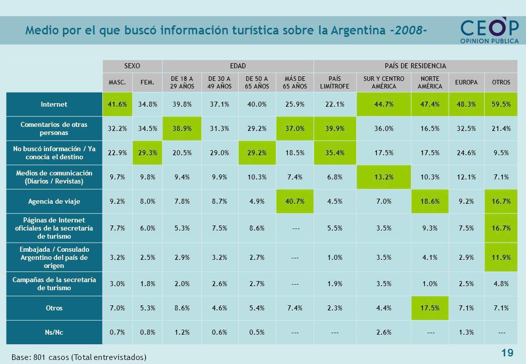 19 Medio por el que buscó información turística sobre la Argentina -2008- Base: 801 casos (Total entrevistados) SEXOEDADPAÍS DE RESIDENCIA MASC.FEM.
