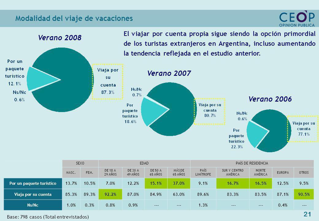 21 Modalidad del viaje de vacaciones Base: 798 casos (Total entrevistados) Verano 2007 Verano 2008 SEXOEDADPAÍS DE RESIDENCIA MASC.FEM.