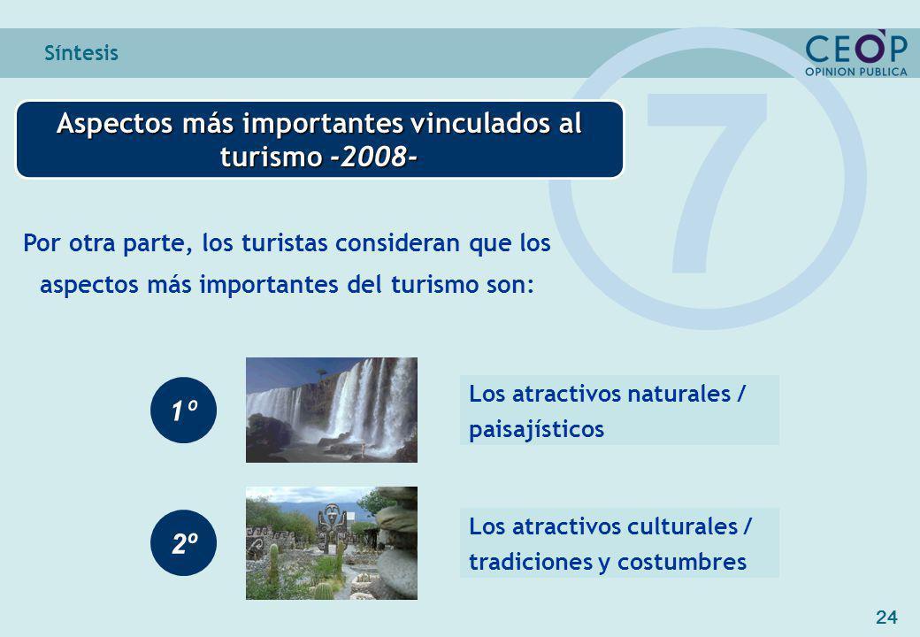 24 Síntesis Aspectos más importantes vinculados al turismo -2008- 7 Por otra parte, los turistas consideran que los aspectos más importantes del turismo son: 1º 2º Los atractivos naturales / paisajísticos Los atractivos culturales / tradiciones y costumbres