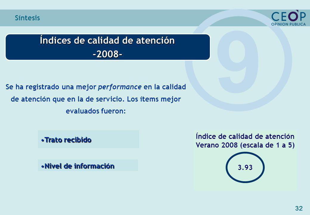 32 Síntesis Índices de calidad de atención -2008- 9 Índice de calidad de atención Verano 2008 (escala de 1 a 5) 3.93 Se ha registrado una mejor performance en la calidad de atención que en la de servicio.