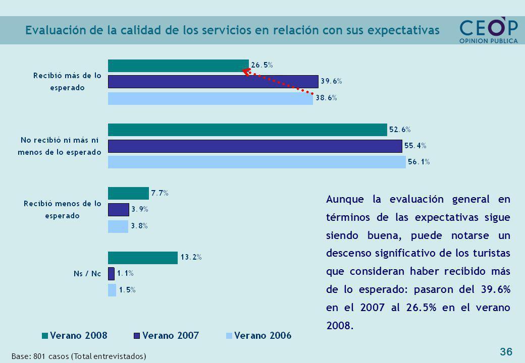 36 Evaluación de la calidad de los servicios en relación con sus expectativas Base: 801 casos (Total entrevistados) Aunque la evaluación general en términos de las expectativas sigue siendo buena, puede notarse un descenso significativo de los turistas que consideran haber recibido más de lo esperado: pasaron del 39.6% en el 2007 al 26.5% en el verano 2008.