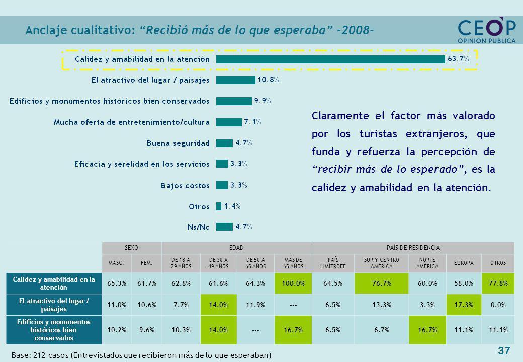 37 Anclaje cualitativo: Recibió más de lo que esperaba -2008- Base: 212 casos (Entrevistados que recibieron más de lo que esperaban) SEXOEDADPAÍS DE RESIDENCIA MASC.FEM.
