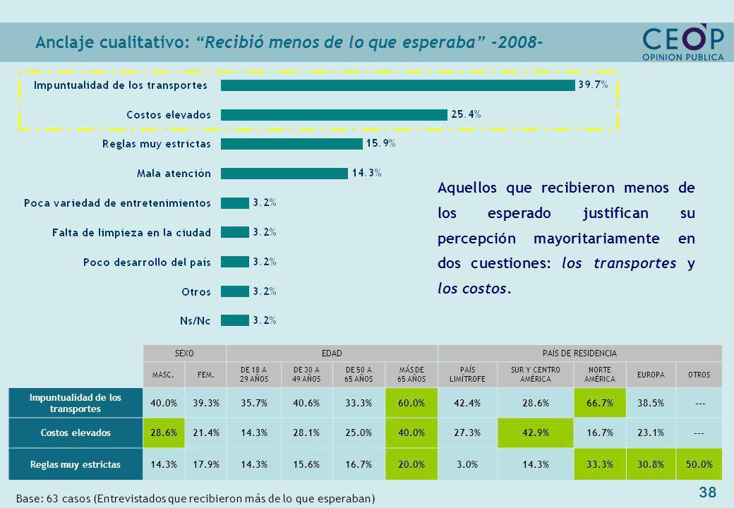 38 Anclaje cualitativo: Recibió menos de lo que esperaba -2008- Base: 63 casos (Entrevistados que recibieron más de lo que esperaban) SEXOEDADPAÍS DE RESIDENCIA MASC.FEM.