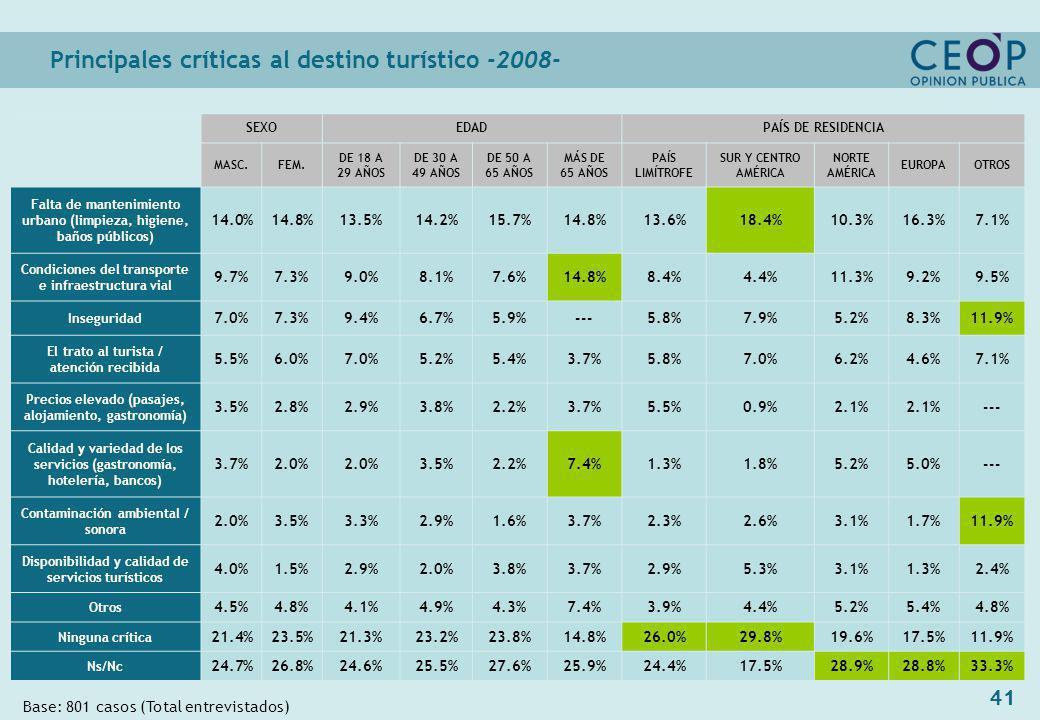 41 Principales críticas al destino turístico -2008- Base: 801 casos (Total entrevistados) SEXOEDADPAÍS DE RESIDENCIA MASC.FEM.