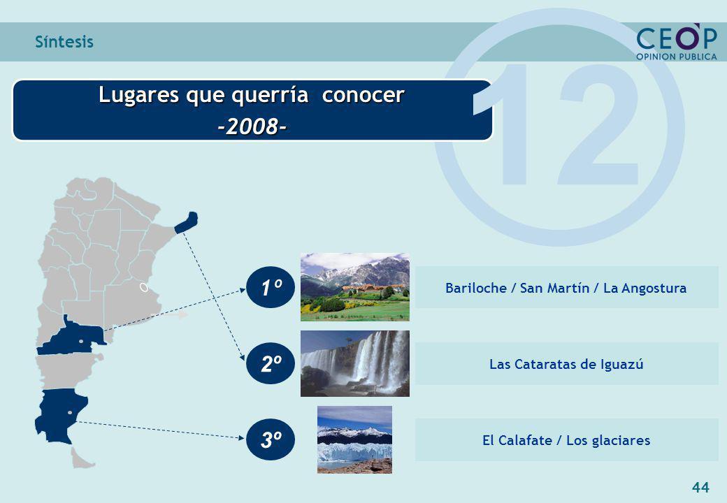 44 Síntesis Lugares que querría conocer -2008- 1º 2º 3º Bariloche / San Martín / La Angostura Las Cataratas de Iguazú El Calafate / Los glaciares 12