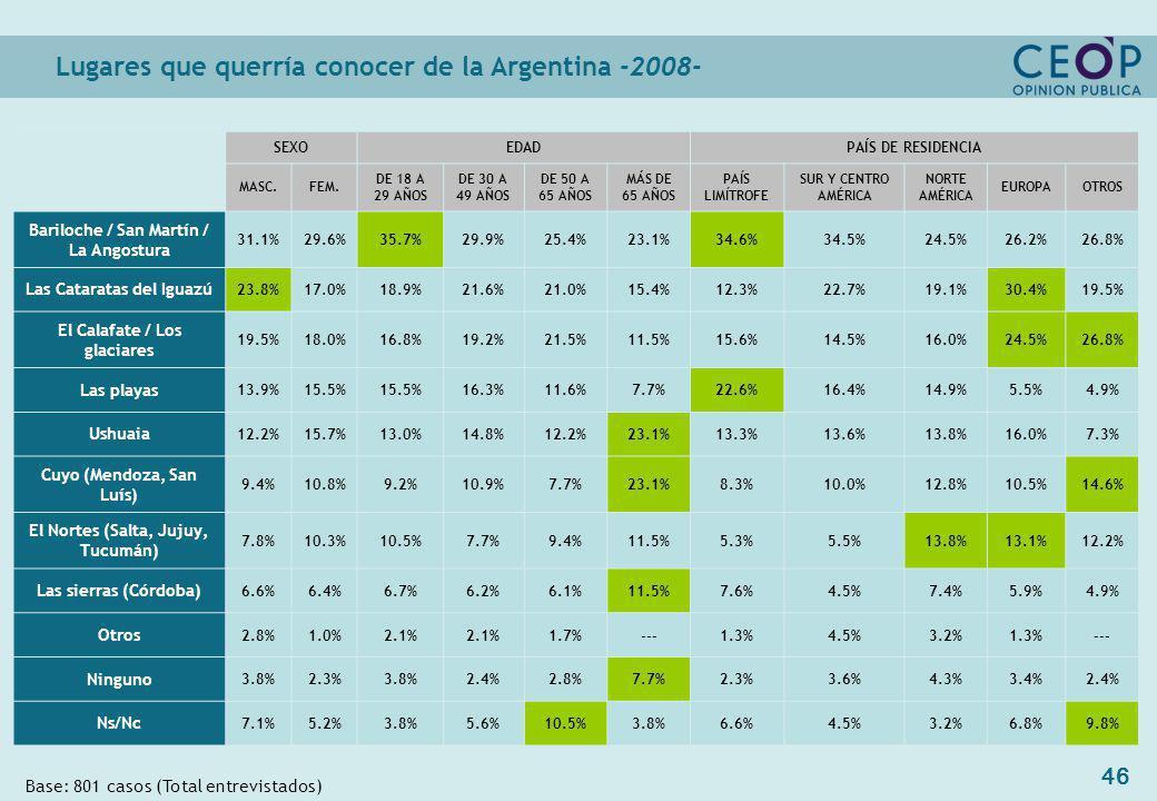 46 Base: 801 casos (Total entrevistados) Lugares que querría conocer de la Argentina -2008- SEXOEDADPAÍS DE RESIDENCIA MASC.FEM.