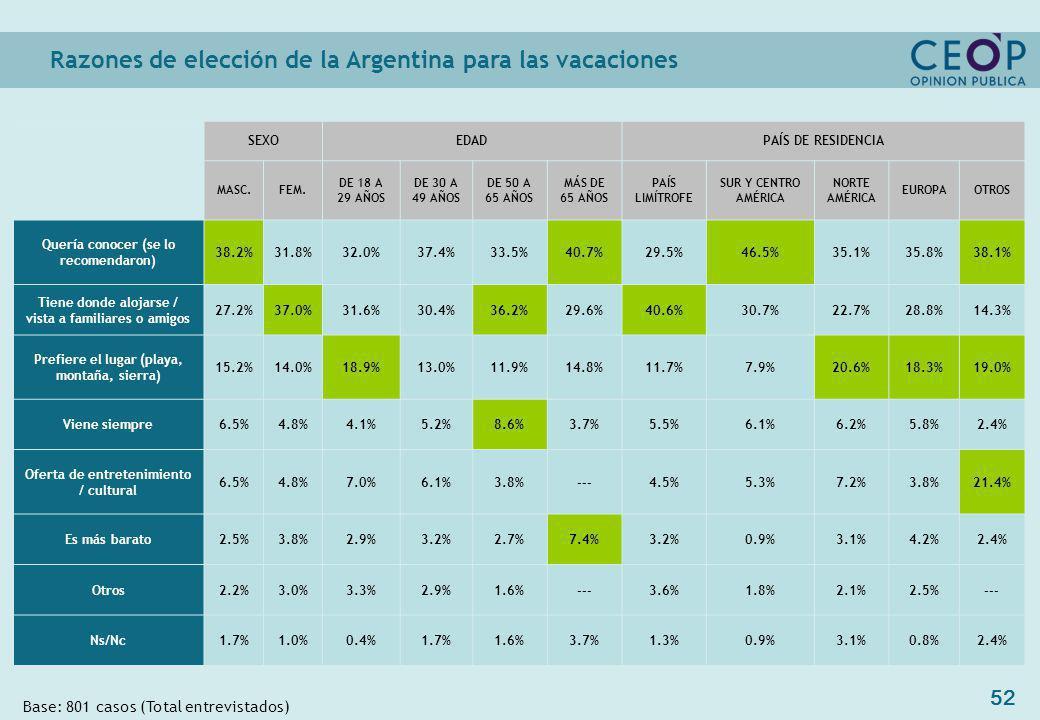52 Razones de elección de la Argentina para las vacaciones Base: 801 casos (Total entrevistados) SEXOEDADPAÍS DE RESIDENCIA MASC.FEM.