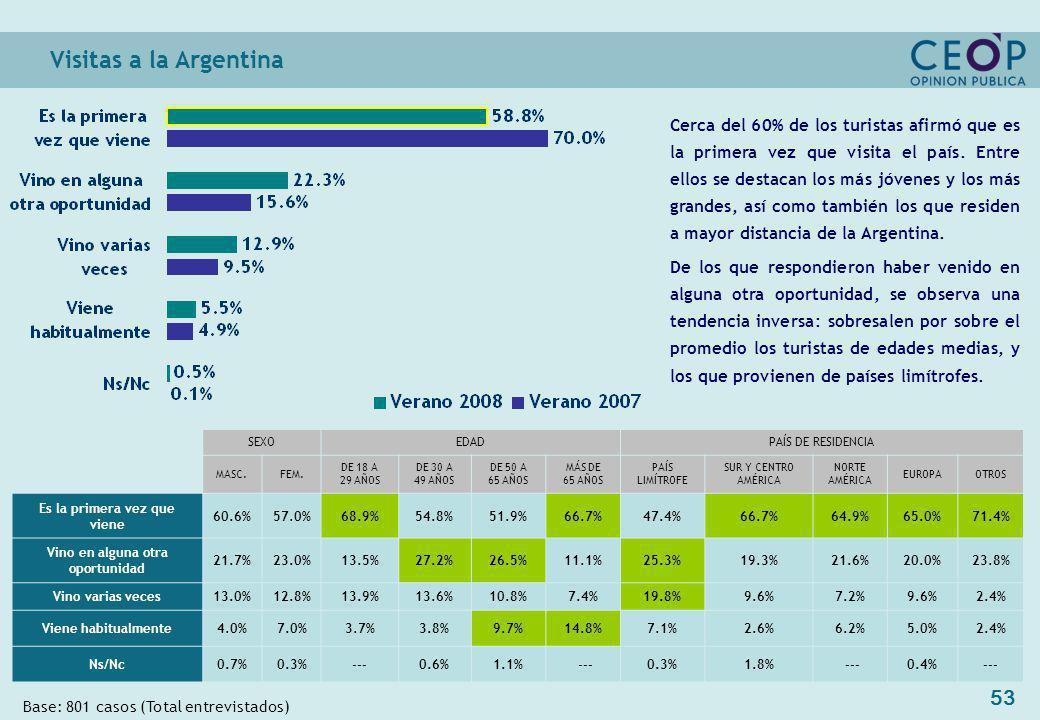 53 Visitas a la Argentina Base: 801 casos (Total entrevistados) Cerca del 60% de los turistas afirmó que es la primera vez que visita el país.