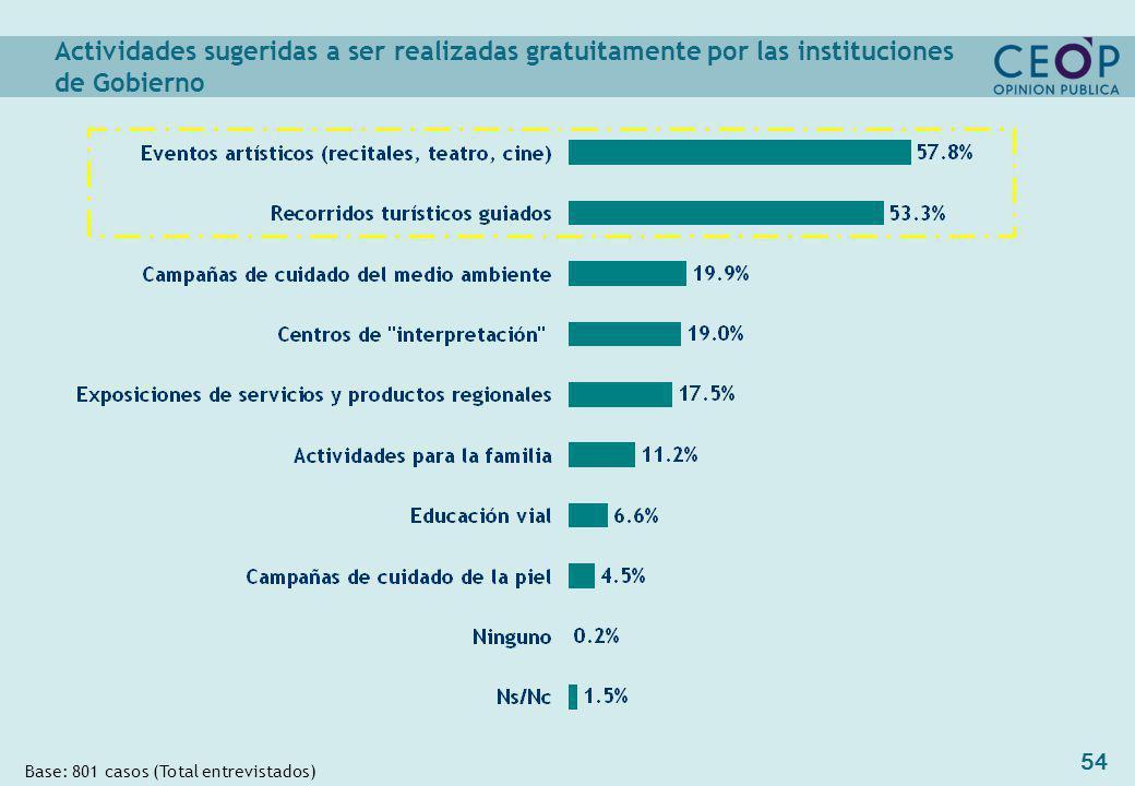 54 Actividades sugeridas a ser realizadas gratuitamente por las instituciones de Gobierno Base: 801 casos (Total entrevistados)