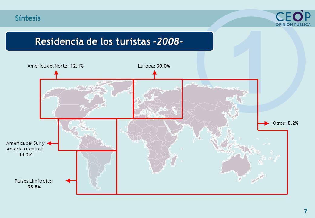7 América del Sur y América Central: 14.2% Síntesis Residencia de los turistas -2008- 1 Países Limítrofes: 38.5% Europa: 30.0%América del Norte: 12.1% Otros: 5.2%