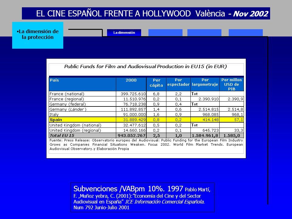 EL CINE ESPAÑOL FRENTE A HOLLYWOOD València - Nov 2002 La dimensión La dimensión de la protección Subvenciones /VABpm 10%. 1997 Pablo Martí, F.,Muñoz
