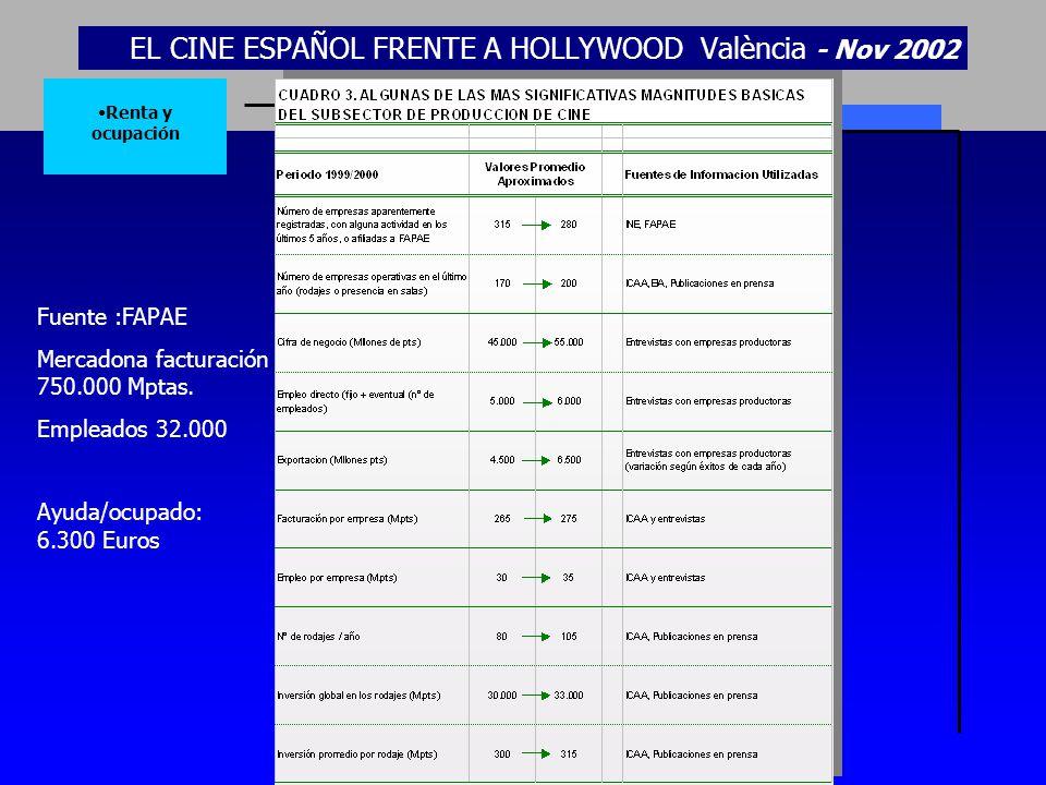 EL CINE ESPAÑOL FRENTE A HOLLYWOOD València - Nov 2002 Renta y ocupación Fuente :FAPAE Mercadona facturación 750.000 Mptas. Empleados 32.000 Ayuda/ocu