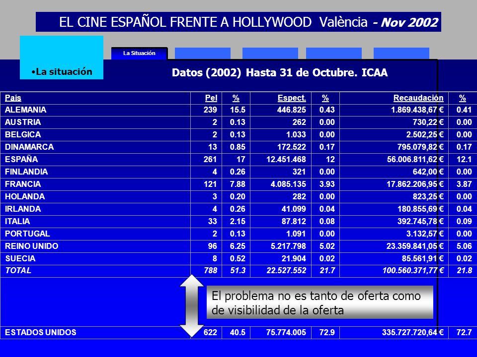 EL CINE ESPAÑOL FRENTE A HOLLYWOOD València - Nov 2002 La Situación La situación PaísPel%Espect.%Recaudación% ALEMANIA23915.5446.8250.431.869.438,67 0.41 AUSTRIA20.132620.00730,22 0.00 BELGICA20.131.0330.002.502,25 0.00 DINAMARCA130.85172.5220.17795.079,82 0.17 ESPAÑA2611712.451.4681256.006.811,62 12.1 FINLANDIA40.263210.00642,00 0.00 FRANCIA1217.884.085.1353.9317.862.206,95 3.87 HOLANDA30.202820.00823,25 0.00 IRLANDA40.2641.0990.04180.855,69 0.04 ITALIA332.1587.8120.08392.745,78 0.09 PORTUGAL20.131.0910.003.132,57 0.00 REINO UNIDO966.255.217.7985.0223.359.841,05 5.06 SUECIA80.5221.9040.0285.561,91 0.02 TOTAL78851.322.527.55221.7100.560.371,77 21.8 ESTADOS UNIDOS62240.575.774.00572.9335.727.720,64 72.7 Datos (2002) Hasta 31 de Octubre.