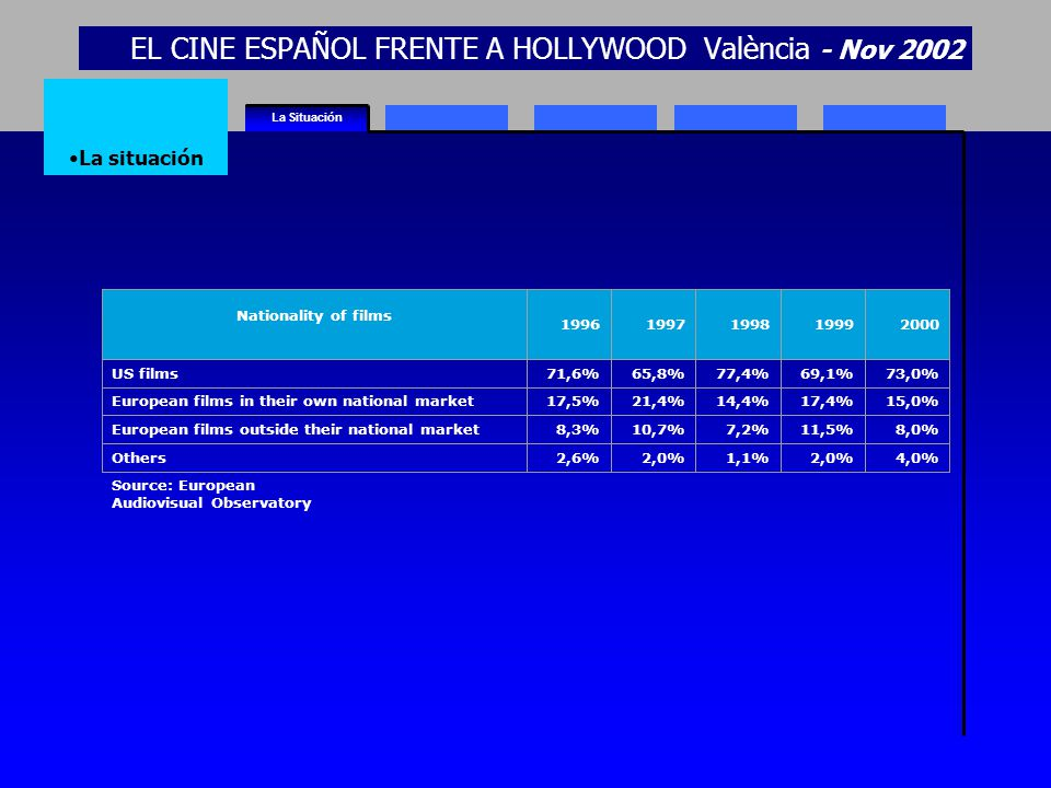 EL CINE ESPAÑOL FRENTE A HOLLYWOOD València - Nov 2002 La Situación La situación Nationality of films 19961997199819992000 US films71,6%65,8%77,4%69,1