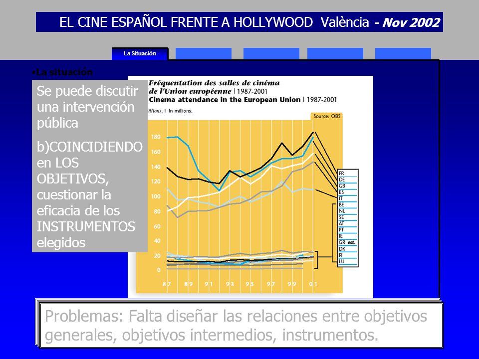 EL CINE ESPAÑOL FRENTE A HOLLYWOOD València - Nov 2002 La Situación La situación Problemas: Falta diseñar las relaciones entre objetivos generales, objetivos intermedios, instrumentos.
